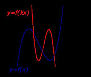 графиков элементарные преобразования