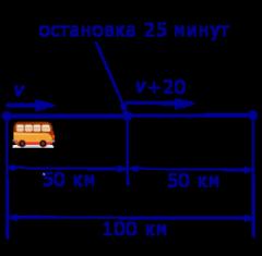 задачи на составление уравнений задачи на движение скорость тела средняя скорость тела примеры решения задач