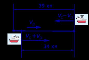 задачи на составление уравнений задачи на движение движение по реке скорость течения реки движение по течению движение против течения примеры решения задач