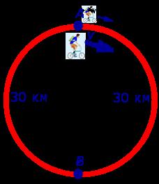 задачи на составление уравнений задачи на движение движение по кольцу движение по кольцевым трассам примеры решения задач