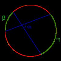 Теоремы об углах образованных хордами касательными и секущими