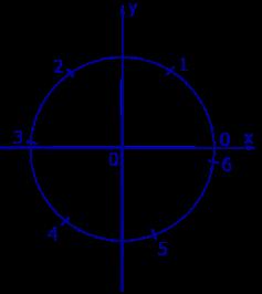 Как найти синус угла формула
